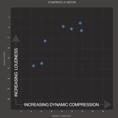 Compress-o-meter med forklaring