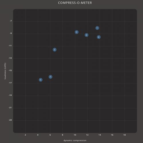Compress-o-meter uden forklaring